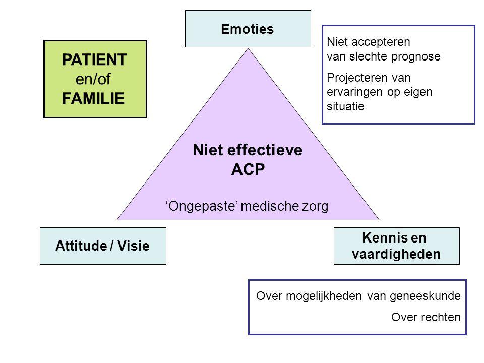 Niet effectieve ACP 'Ongepaste' medische zorg Emoties Attitude / Visie Kennis en vaardigheden PATIENT en/of FAMILIE Niet accepteren van slechte progno
