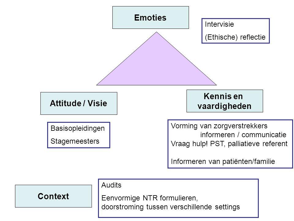 Emoties Attitude / Visie Kennis en vaardigheden Intervisie (Ethische) reflectie Context Vorming van zorgverstrekkers informeren / communicatie Vraag h