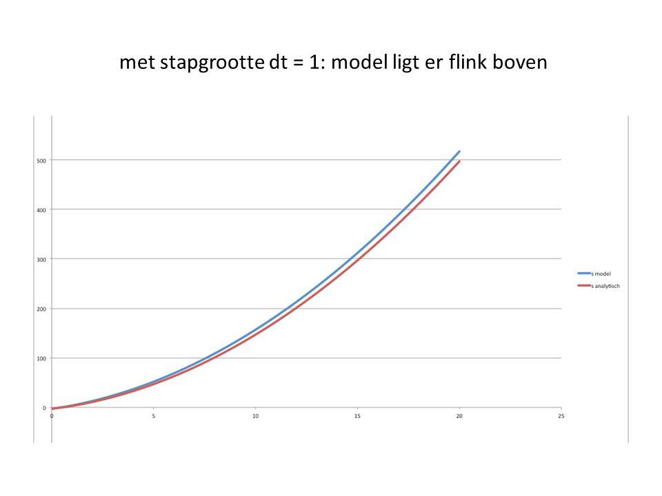 Met stapgrootte dt = 0,1: modelgrafiek ligt vlak boven analytische grafiek