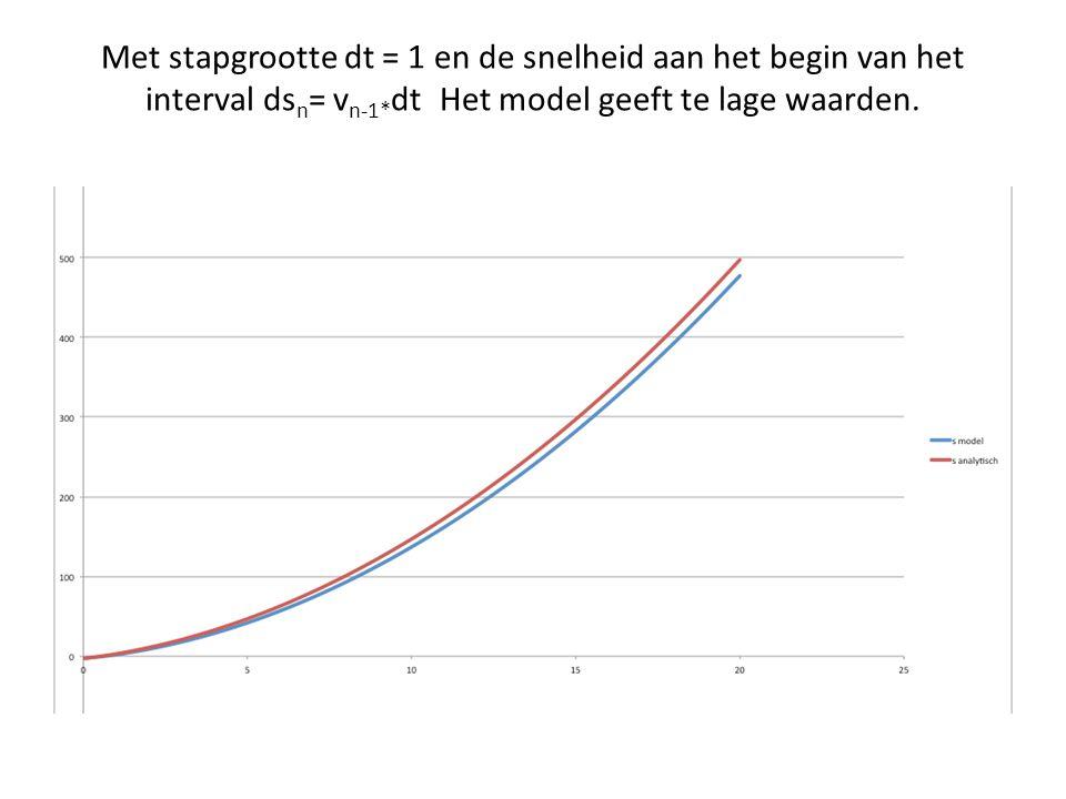 Met gemiddelde snelheid ds n = (v n +v n-1 )dt/2: lijnen liggen precies op elkaar.