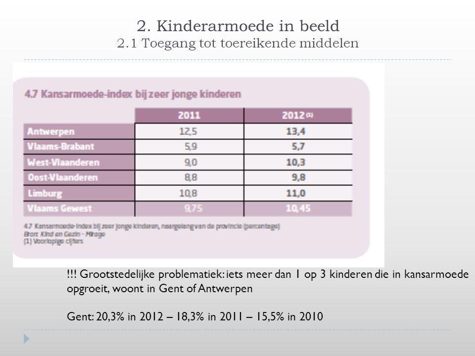 2. Kinderarmoede in beeld 2.1 Toegang tot toereikende middelen !!! Grootstedelijke problematiek: iets meer dan 1 op 3 kinderen die in kansarmoede opgr