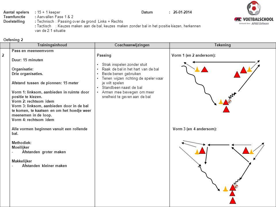 TrainingsinhoudCoachaanwijzingenTekening 2 Pass en meeneemvorm Duur: 15 minuten Organisatie: Drie organisaties. Afstand tussen de pionnen: 15 meter Vo