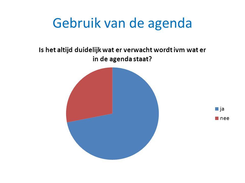 Gebruik van de agenda