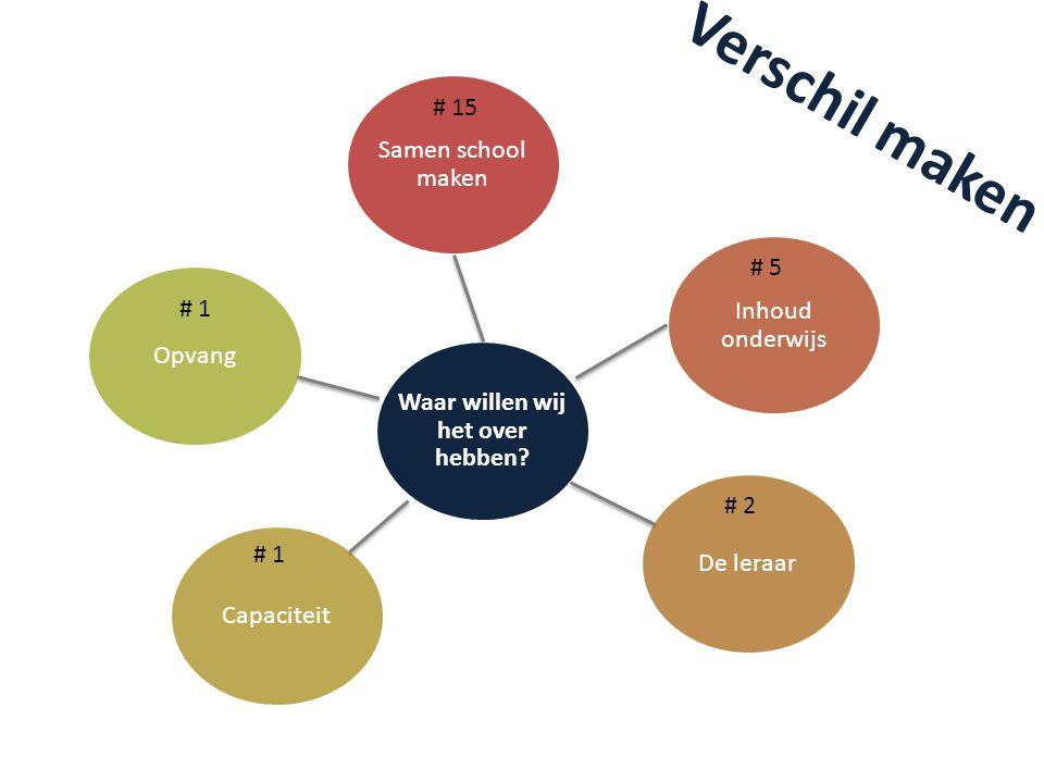 Samen school maken # 15 Opvang # 1 Verschil maken Waar willen wij het over hebben? Capaciteit # 1 De leraar # 2 Inhoud onderwijs # 5
