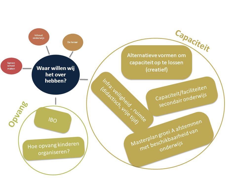 Opvang IBO Hoe opvang kinderen organiseren? Capaciteit Alternatieve vormen om capaciteit op te lossen (creatief) Capaciteit/faciliteiten secondair ond