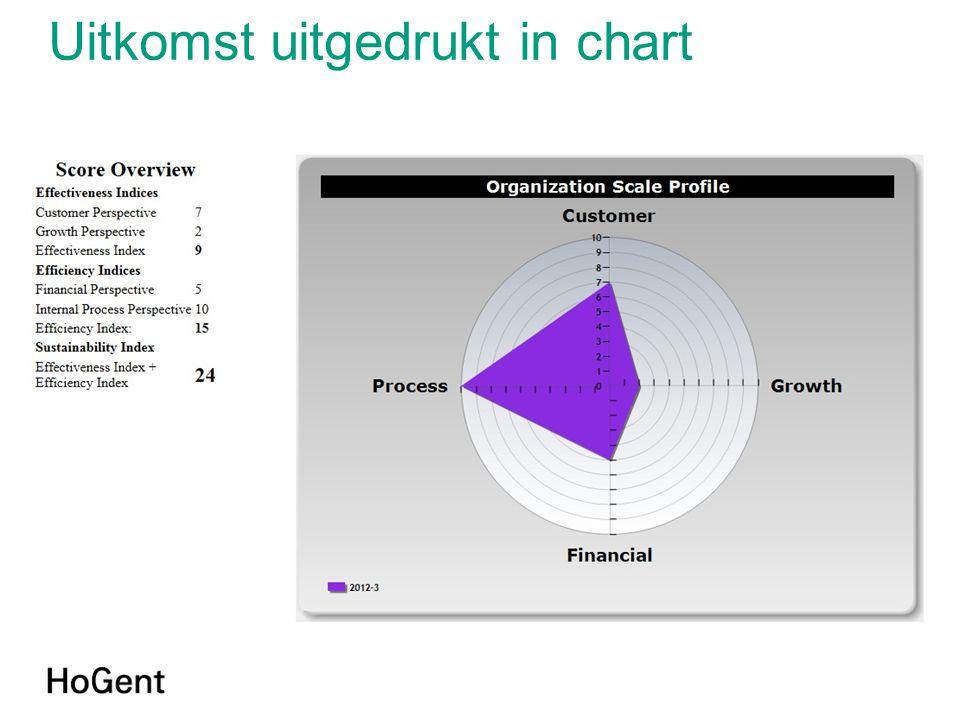 Uitkomst uitgedrukt in chart