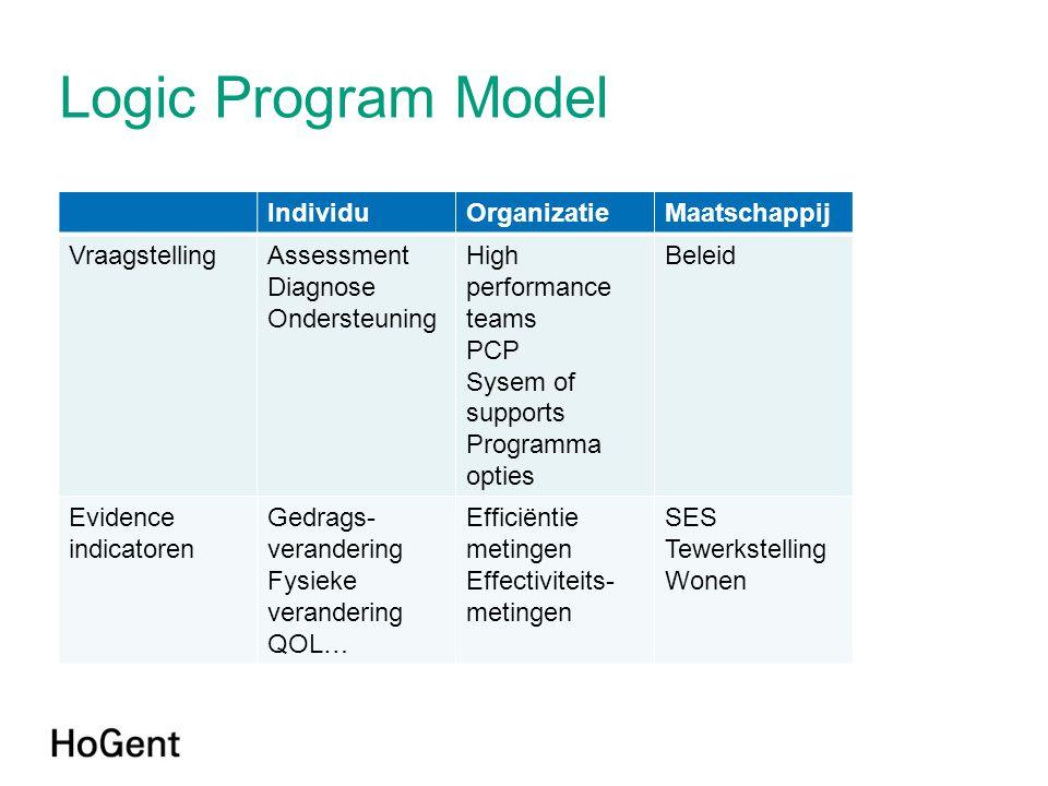 Logic Program Model IndividuOrganizatieMaatschappij VraagstellingAssessment Diagnose Ondersteuning High performance teams PCP Sysem of supports Progra