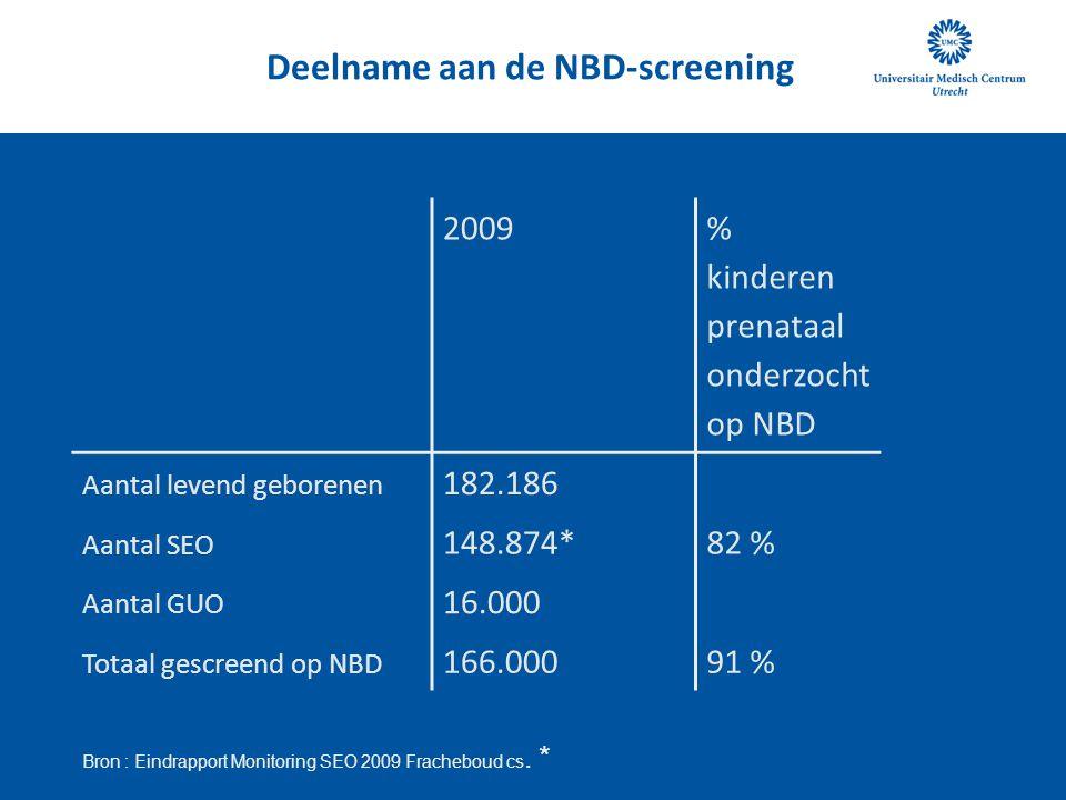 Deelname aan de NBD-screening 2009 % kinderen prenataal onderzocht op NBD Aantal levend geborenen 182.186 Aantal SEO 148.874*82 % Aantal GUO 16.000 To