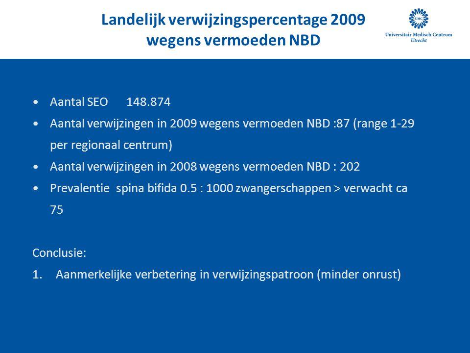 Landelijk verwijzingspercentage 2009 wegens vermoeden NBD •Aantal SEO 148.874 •Aantal verwijzingen in 2009 wegens vermoeden NBD :87 (range 1-29 per re