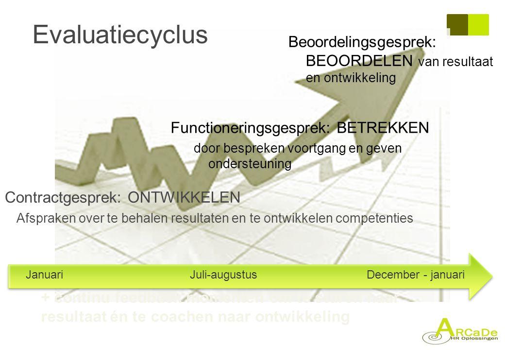 Evaluatiecyclus Contractgesprek: ONTWIKKELEN Afspraken over te behalen resultaten en te ontwikkelen competenties JanuariJuli-augustusDecember - januar