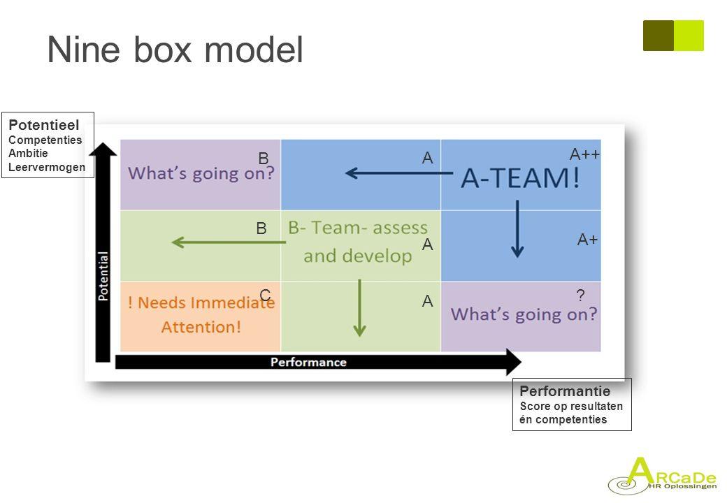 Nine box model Performantie Score op resultaten én competenties Potentieel Competenties Ambitie Leervermogen A++ A A+ A A B ?C B