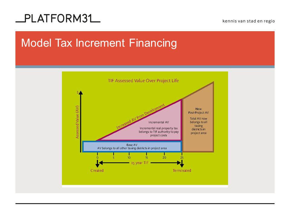 Model Tax Increment Financing