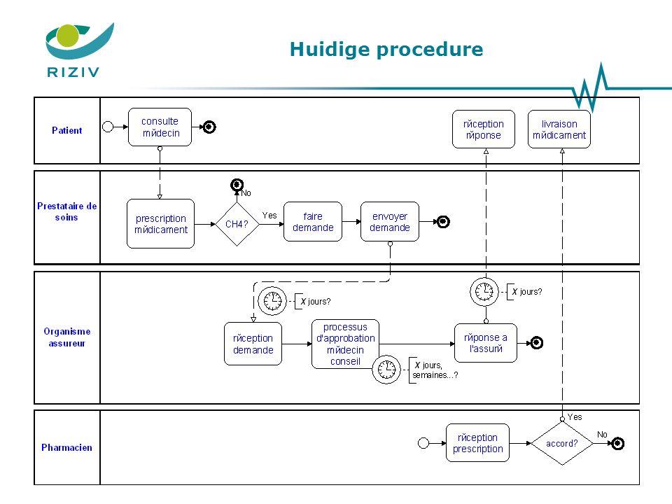Huidige procedure