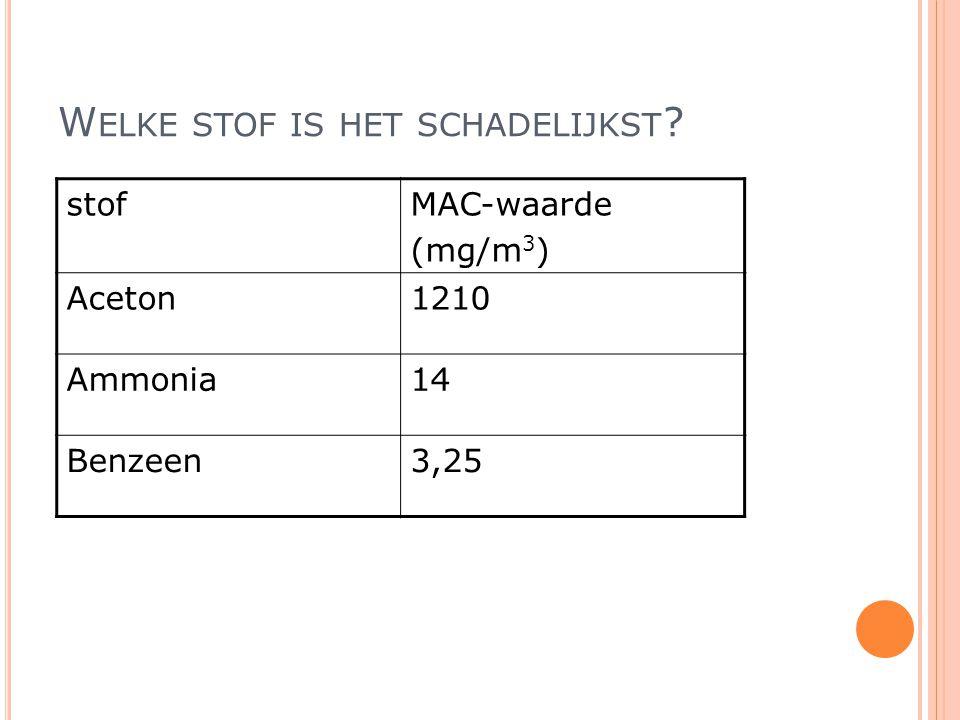 W ELKE STOF IS HET SCHADELIJKST ? stofMAC-waarde (mg/m 3 ) Aceton1210 Ammonia14 Benzeen3,25