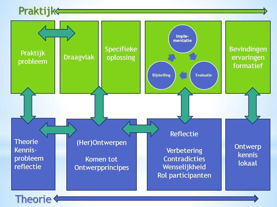 Praktijk probleem Draagvlak Specifieke oplossing Theorie Kennis- probleem reflectie (Her)Ontwerpen Komen tot Ontwerpprincipes Ontwerp kennis lokaal Be