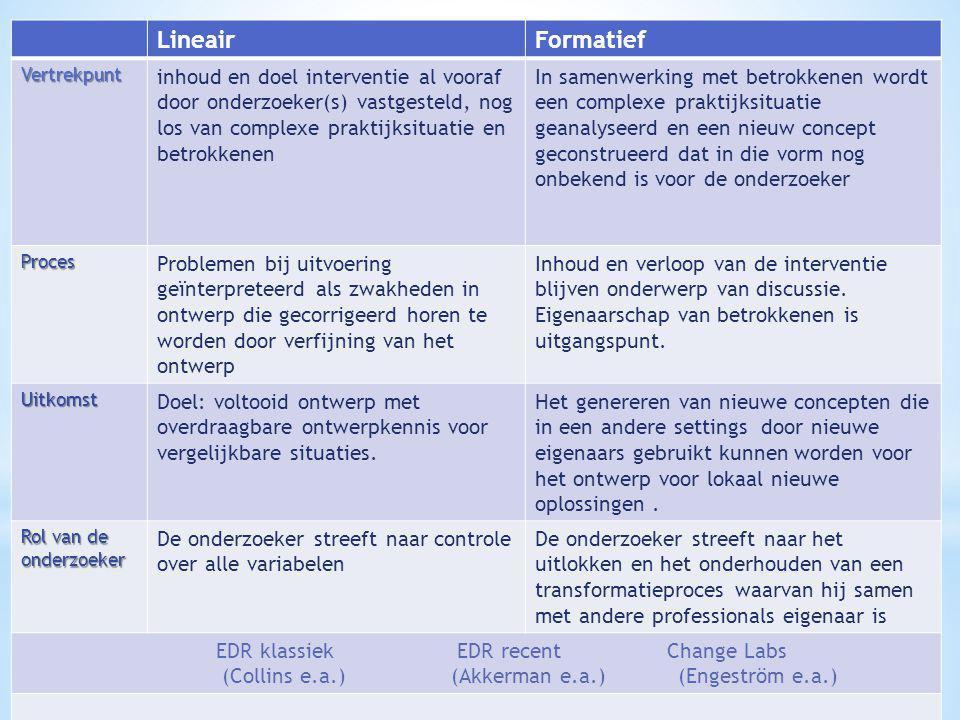 LineairFormatief Vertrekpunt inhoud en doel interventie al vooraf door onderzoeker(s) vastgesteld, nog los van complexe praktijksituatie en betrokkene