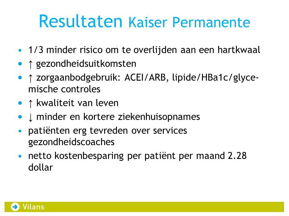 Resultaten Kaiser Permanente •1/3 minder risico om te overlijden aan een hartkwaal • ↑ gezondheidsuitkomsten • ↑ zorgaanbodgebruik: ACEI/ARB, lipide/H
