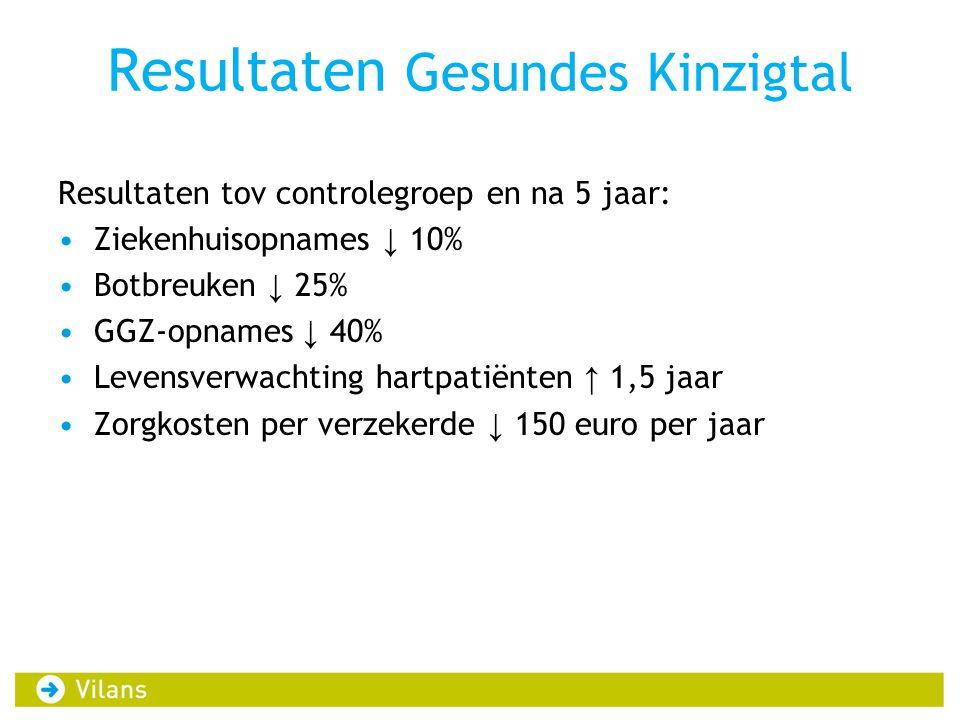 Resultaten Gesundes Kinzigtal Resultaten tov controlegroep en na 5 jaar: •Ziekenhuisopnames ↓ 10% •Botbreuken ↓ 25% •GGZ-opnames ↓ 40% •Levensverwacht