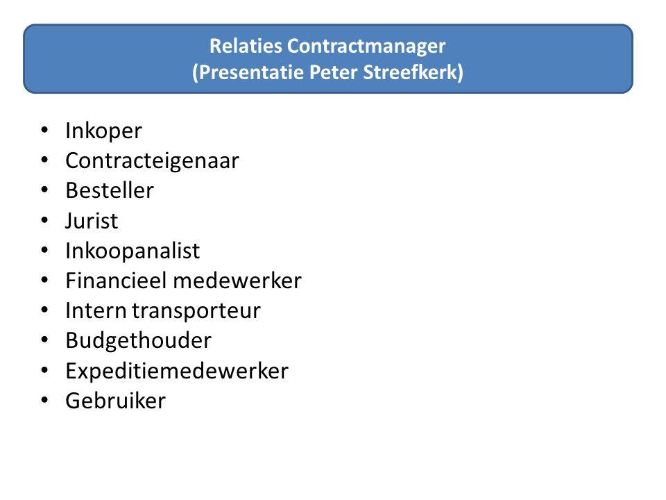 Relatie Contracten Uren: Budget vs.