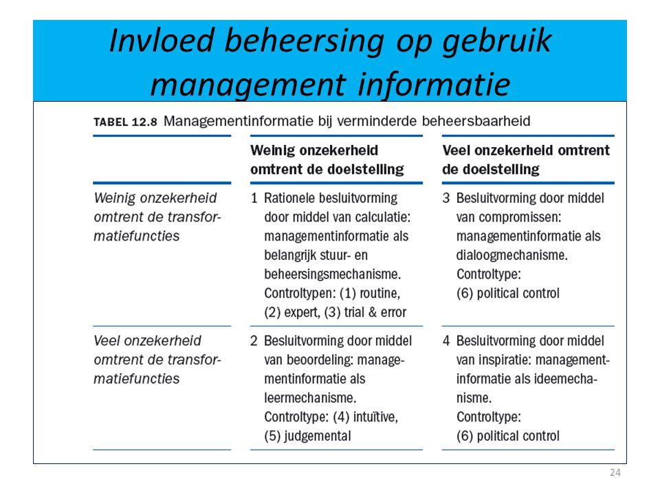 Invloed beheersing op gebruik management informatie 24