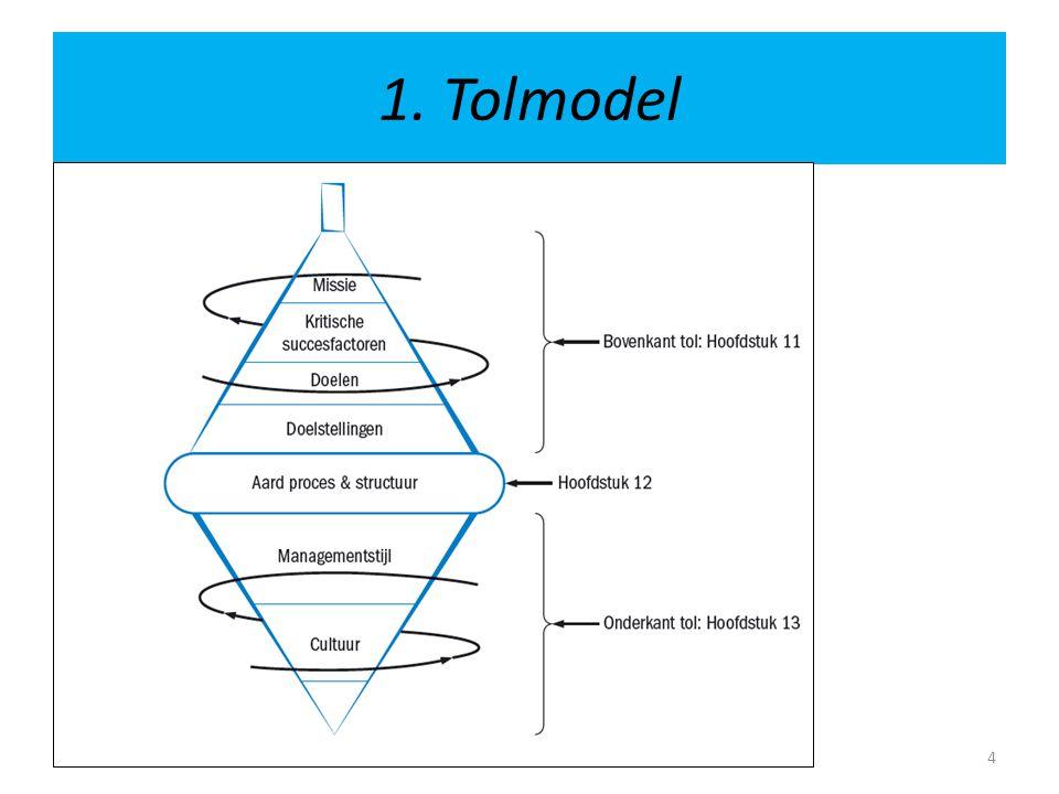 Alle elementen uit de tol hebben effect op de informatiebehoeften van het management.