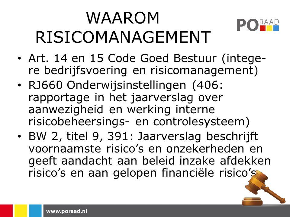 WAAROM RISICOMANAGEMENT • Art.