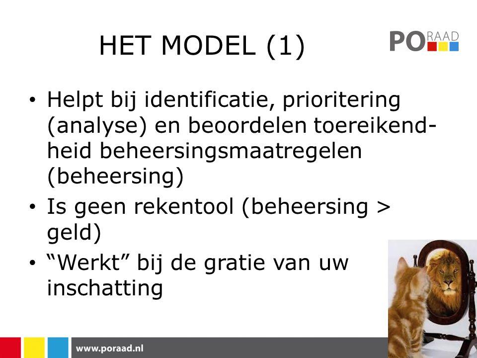 HET MODEL (1) • Helpt bij identificatie, prioritering (analyse) en beoordelen toereikend- heid beheersingsmaatregelen (beheersing) • Is geen rekentool (beheersing > geld) • Werkt bij de gratie van uw inschatting