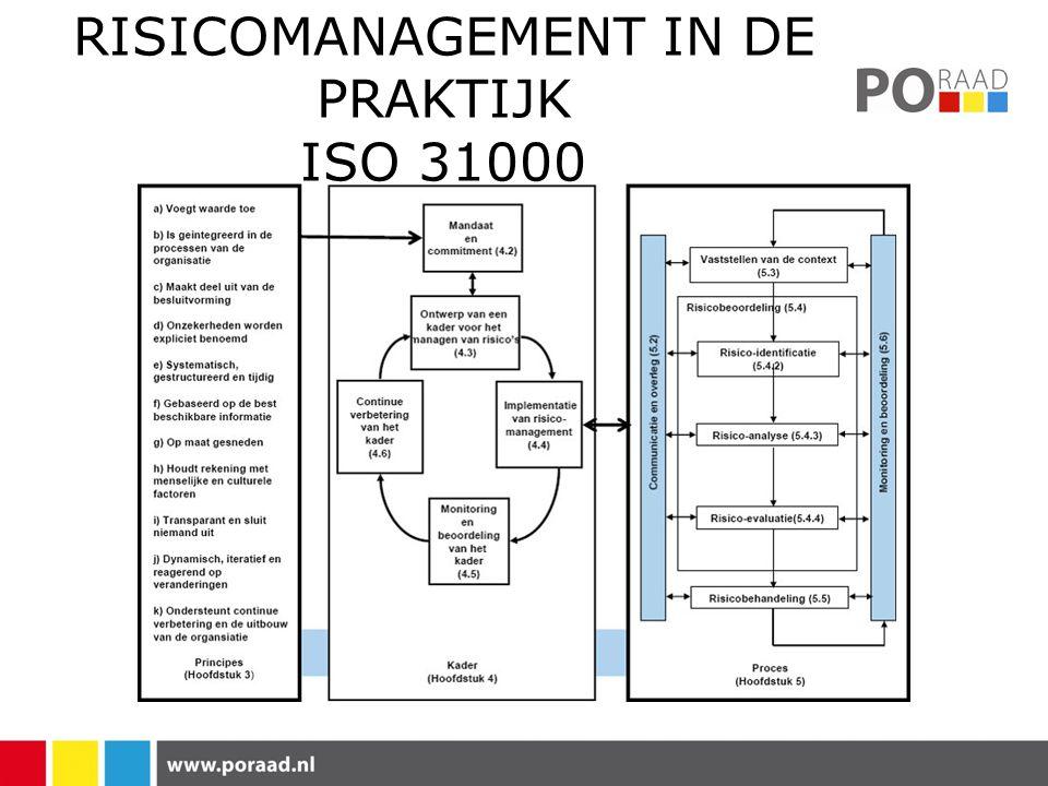 RISICOMANAGEMENT IN DE PRAKTIJK ISO 31000
