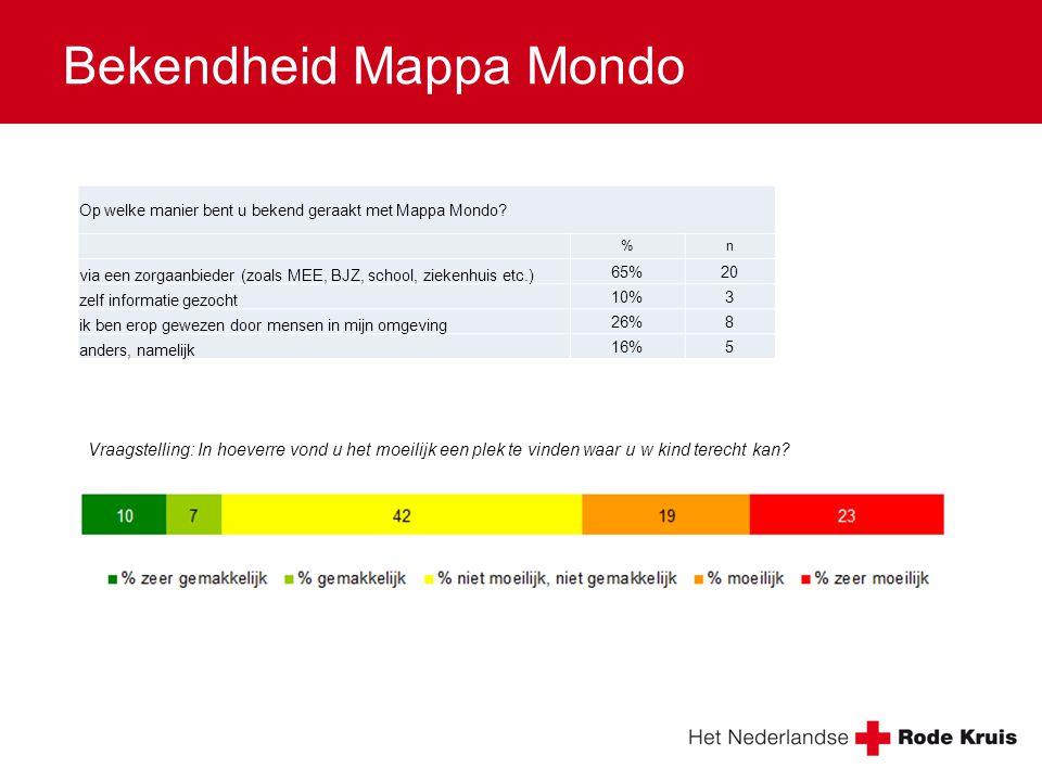 Bekendheid Mappa Mondo Op welke manier bent u bekend geraakt met Mappa Mondo? %n via een zorgaanbieder (zoals MEE, BJZ, school, ziekenhuis etc.) 65%20