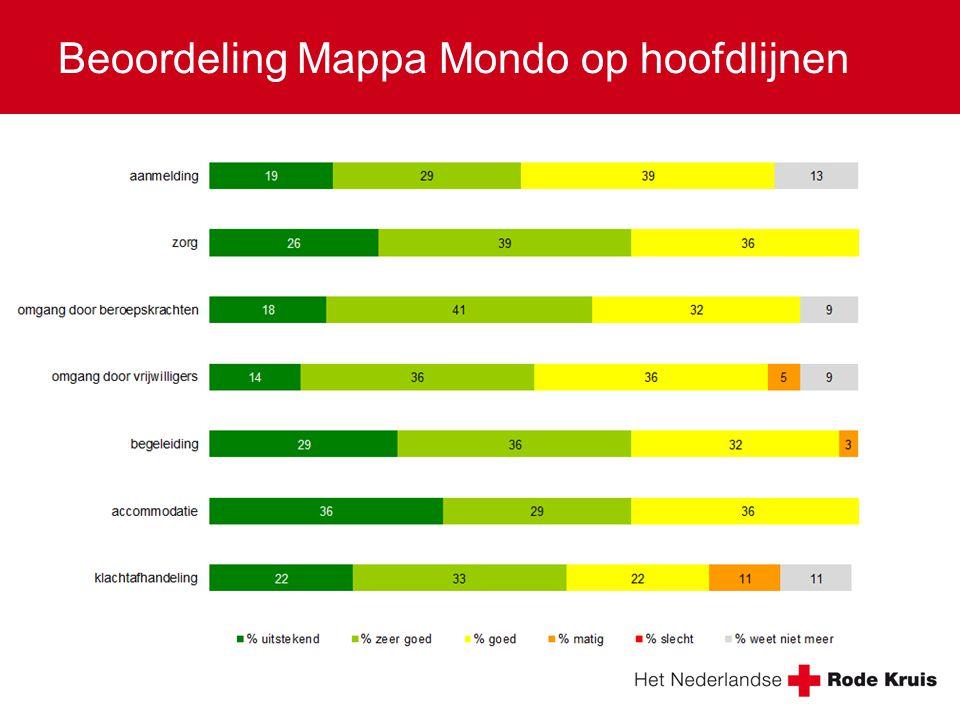 Beoordeling Mappa Mondo op hoofdlijnen