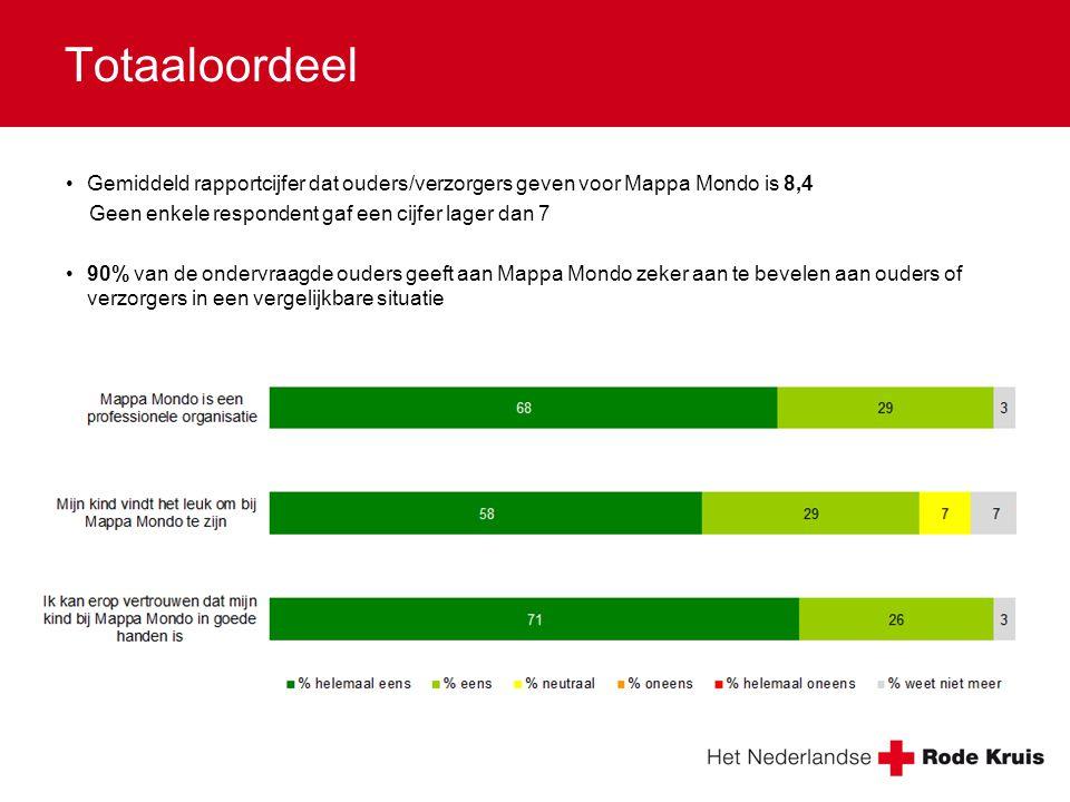 Totaaloordeel •Gemiddeld rapportcijfer dat ouders/verzorgers geven voor Mappa Mondo is 8,4 Geen enkele respondent gaf een cijfer lager dan 7 •90% van de ondervraagde ouders geeft aan Mappa Mondo zeker aan te bevelen aan ouders of verzorgers in een vergelijkbare situatie