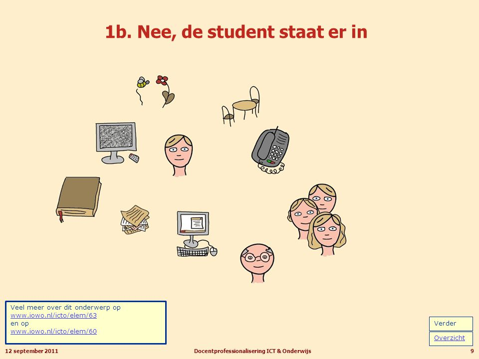 1b. Nee, de student staat er in 12 september 2011Docentprofessionalisering ICT & Onderwijs9 Veel meer over dit onderwerp op www.iowo.nl/icto/elem/63 e