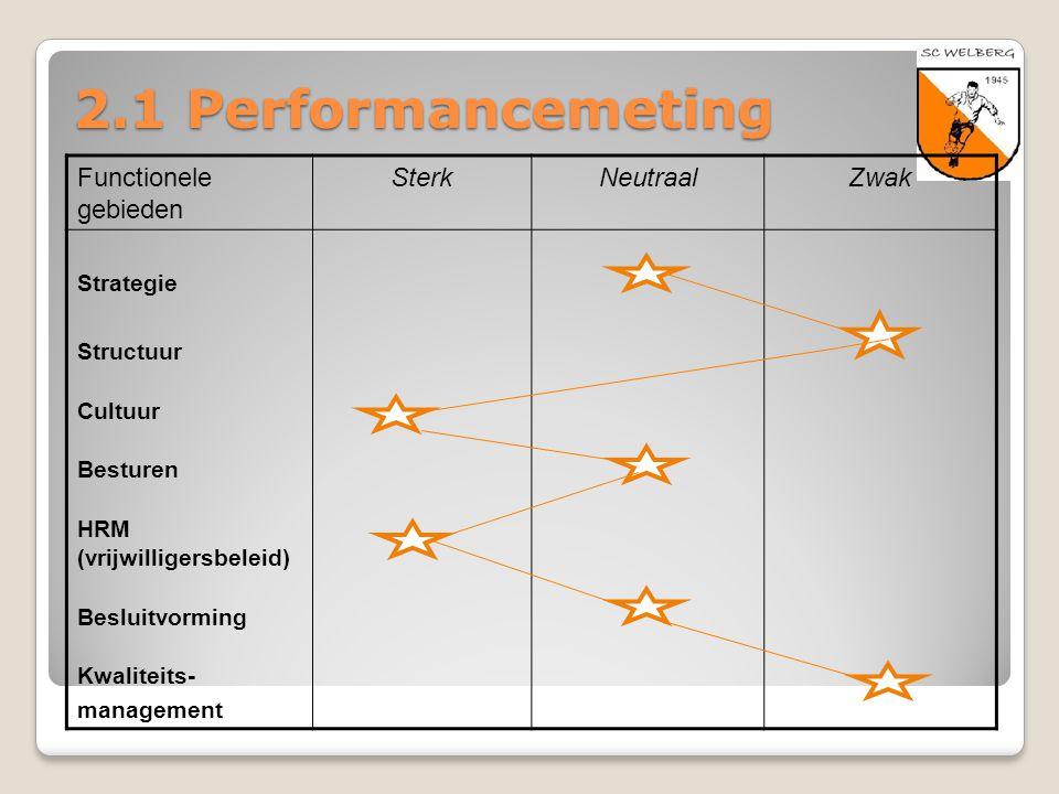 2.1 Performancemeting Functionele gebieden SterkNeutraalZwak Strategie Structuur Cultuur Besturen HRM (vrijwilligersbeleid) Besluitvorming Kwaliteits-