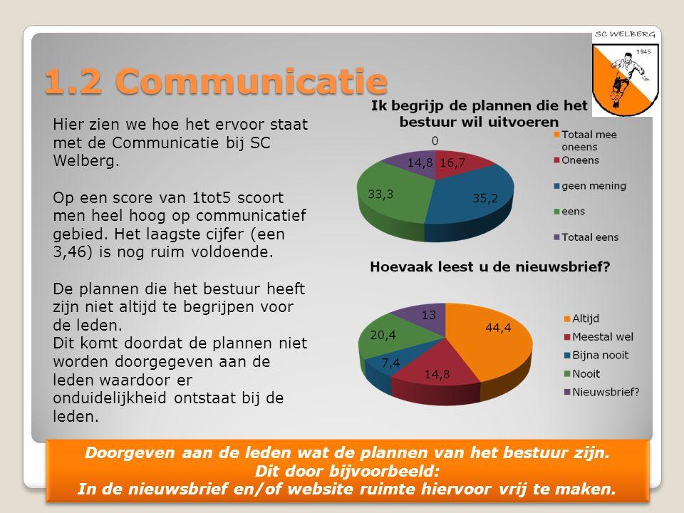 1.2 Communicatie Hier zien we hoe het ervoor staat met de Communicatie bij SC Welberg. Op een score van 1tot5 scoort men heel hoog op communicatief ge