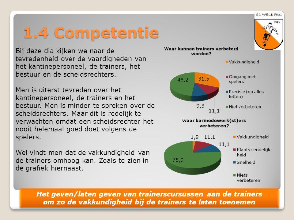 1.4 Competentie Bij deze dia kijken we naar de tevredenheid over de vaardigheden van het kantinepersoneel, de trainers, het bestuur en de scheidsrecht