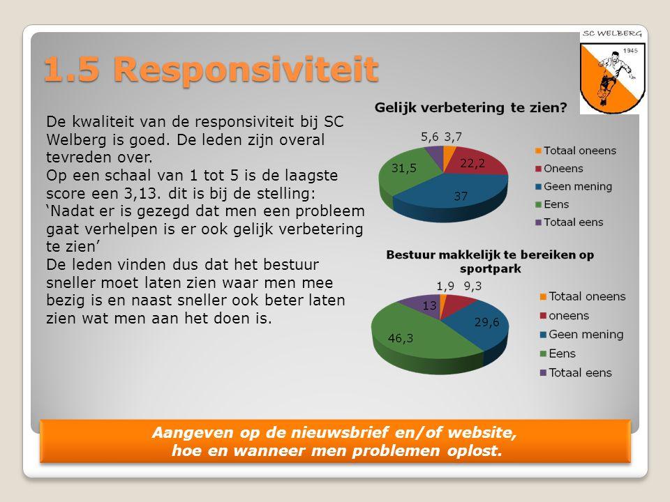 1.5 Responsiviteit De kwaliteit van de responsiviteit bij SC Welberg is goed. De leden zijn overal tevreden over. Op een schaal van 1 tot 5 is de laag