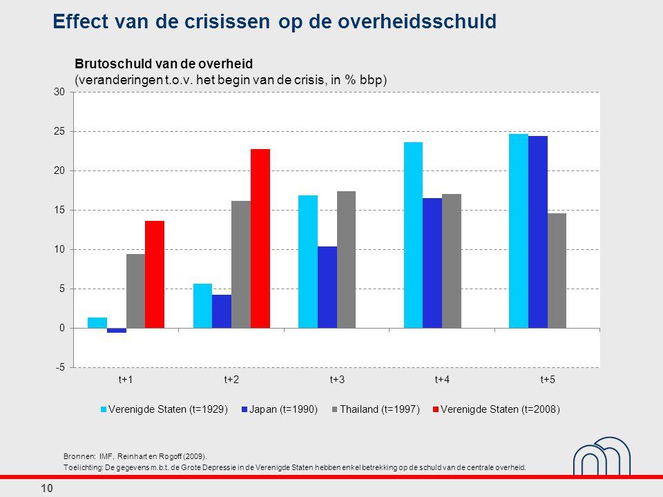 Effect van de crisissen op de overheidsschuld 10 Brutoschuld van de overheid (veranderingen t.o.v.