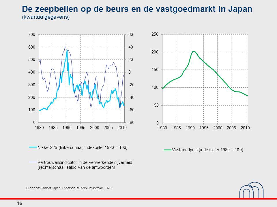 De zeepbellen op de beurs en de vastgoedmarkt in Japan (kwartaalgegevens) 16 Bronnen: Bank of Japan, Thomson Reuters Datastream, TREI.