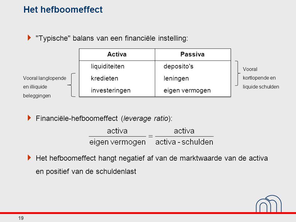 Het hefboomeffect  Typische balans van een financiële instelling:  Financiële-hefboomeffect (leverage ratio):  Het hefboomeffect hangt negatief af van de marktwaarde van de activa en positief van de schuldenlast 19 Vooral langlopende en illiquide beleggingen Vooral kortlopende en liquide schulden