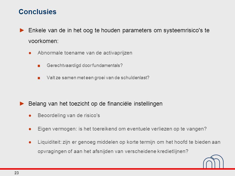 Conclusies ►Enkele van de in het oog te houden parameters om systeemrisico s te voorkomen: ●Abnormale toename van de activaprijzen ■Gerechtvaardigd door fundamentals.