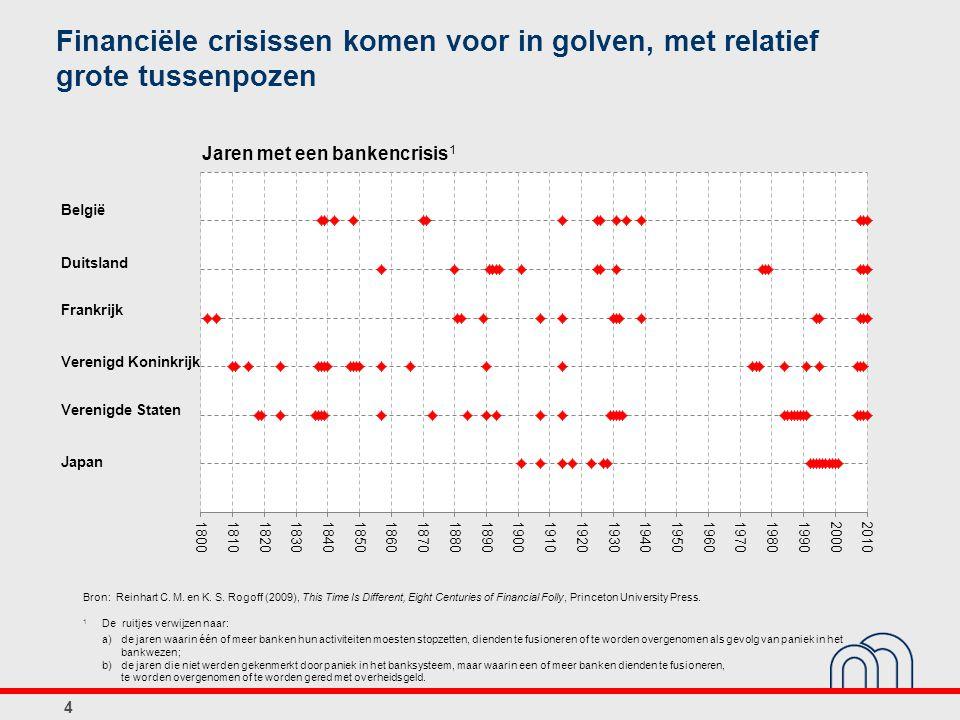Financiële crisissen komen voor in golven, met relatief grote tussenpozen 4 Japan Verenigde Staten Verenigd Koninkrijk Frankrijk Duitsland België Bron: Reinhart C.