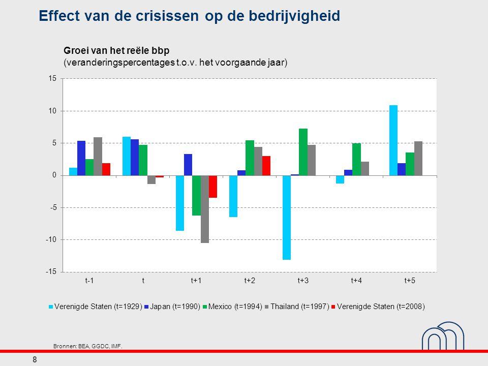 Effect van de crisissen op de bedrijvigheid 8 Groei van het reële bbp (veranderingspercentages t.o.v.