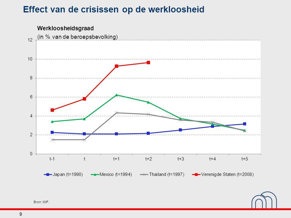Effect van de crisissen op de werkloosheid 9 Werkloosheidsgraad (in % van de beroepsbevolking) Bron: IMF.