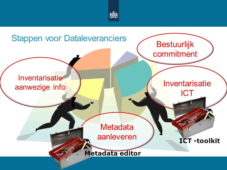 Stappen voor Dataleveranciers Inventarisatie ICT Metadata aanleveren Bestuurlijk commitment Inventarisatie aanwezige info ICT -toolkit Metadata editor