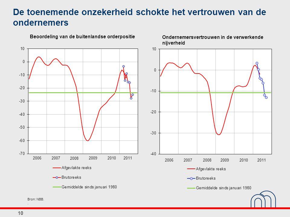 De toenemende onzekerheid schokte het vertrouwen van de ondernemers Bron: NBB.. 10 Ondernemersvertrouwen in de verwerkende nijverheid