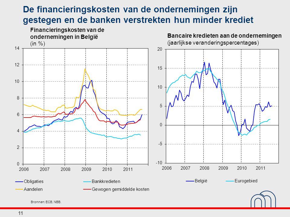 De financieringskosten van de ondernemingen zijn gestegen en de banken verstrekten hun minder krediet 11 Financieringskosten van de ondernemingen in B