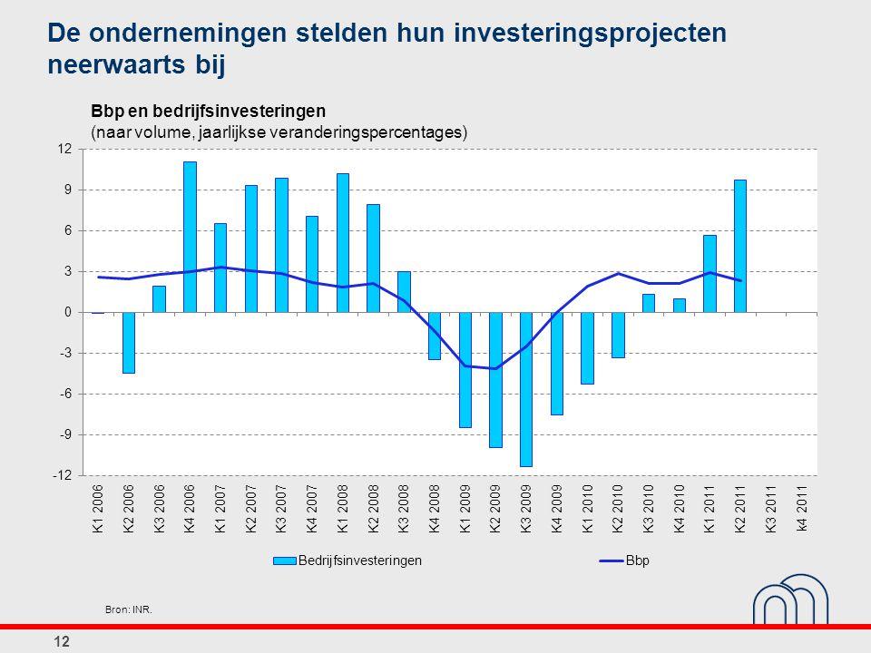 De ondernemingen stelden hun investeringsprojecten neerwaarts bij 12 Bbp en bedrijfsinvesteringen (naar volume, jaarlijkse veranderingspercentages) Br