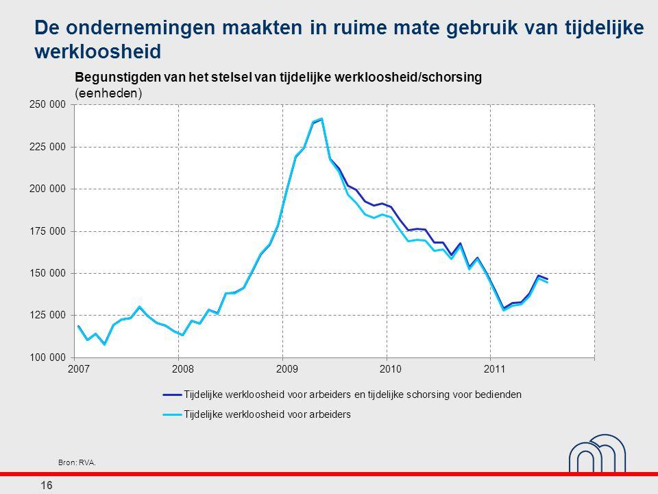 16 De ondernemingen maakten in ruime mate gebruik van tijdelijke werkloosheid Bron: RVA. Begunstigden van het stelsel van tijdelijke werkloosheid/scho