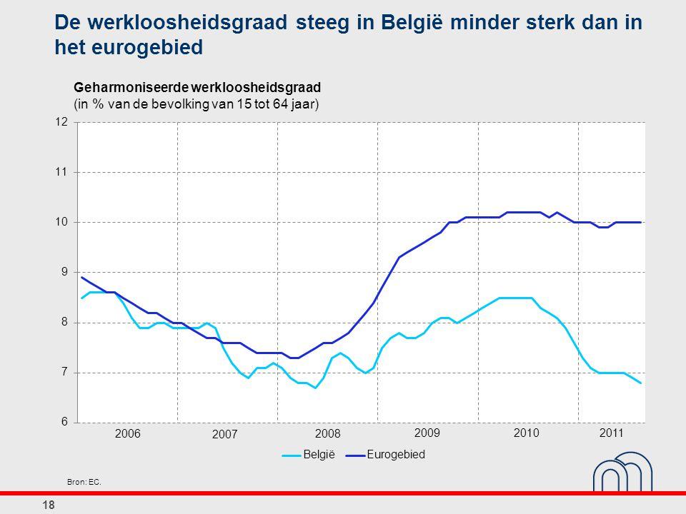 De werkloosheidsgraad steeg in België minder sterk dan in het eurogebied 18 Geharmoniseerde werkloosheidsgraad (in % van de bevolking van 15 tot 64 ja