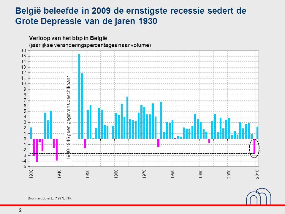 22 Verloop van het bbp in België (jaarlijkse veranderingspercentages naar volume) 1940-1946 geen gegevens beschikbaar België beleefde in 2009 de ernst
